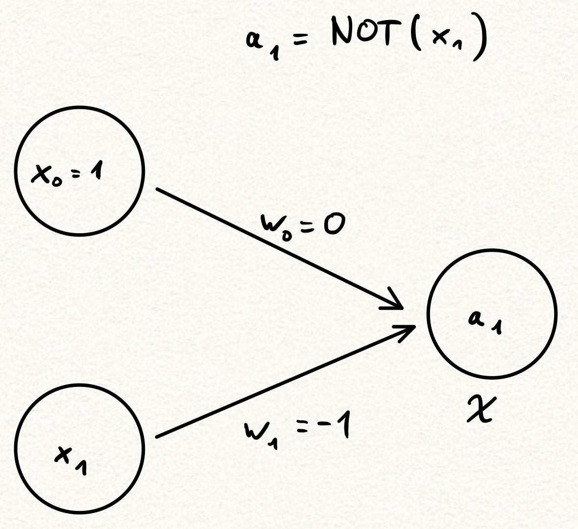 a neural network that represents logical negation